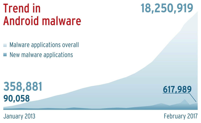 Угрозы для Android