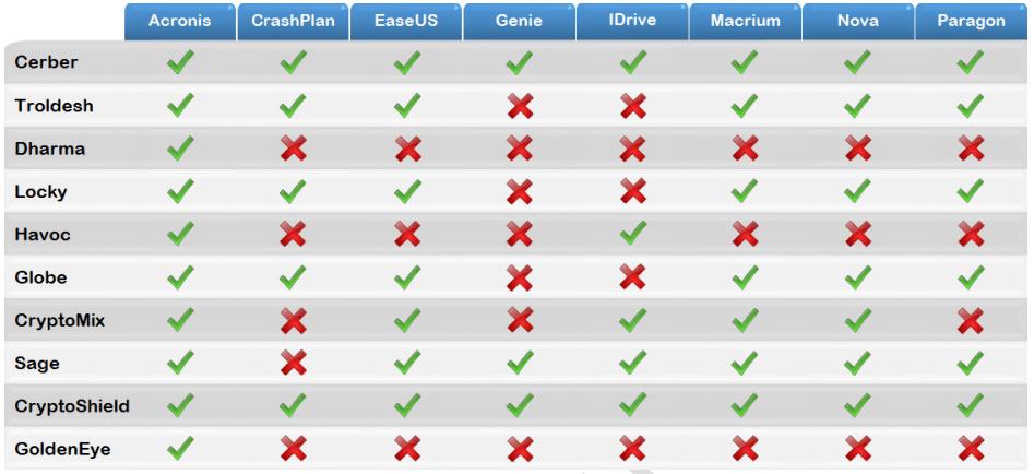 Acronis True Image подтвердил эффективность защиты данных  от программ-вымогателей в тестах MRG Effitas