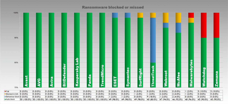 Блокировка троянов вымогателей (ransomware)