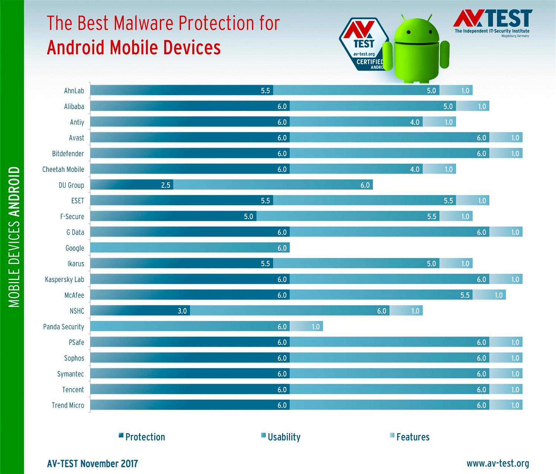 Тестирование AV-Test: Антивирусы для Android. Ноябрь 2017: Результаты тестирования