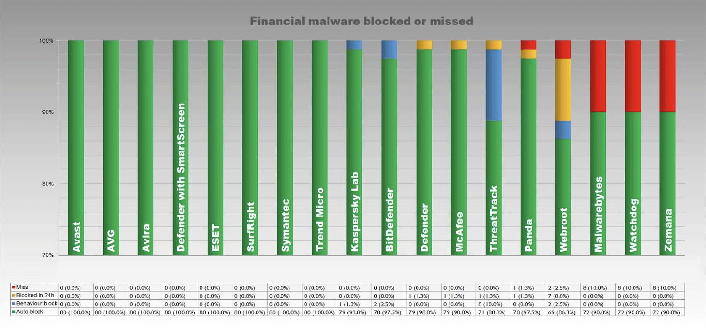 Блокировка финансовых угроз