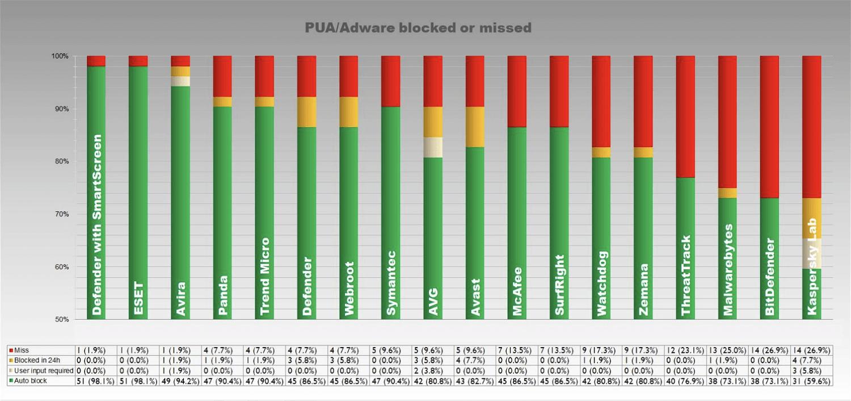 Блокировка потенциально нежелательных программ (ПНП)