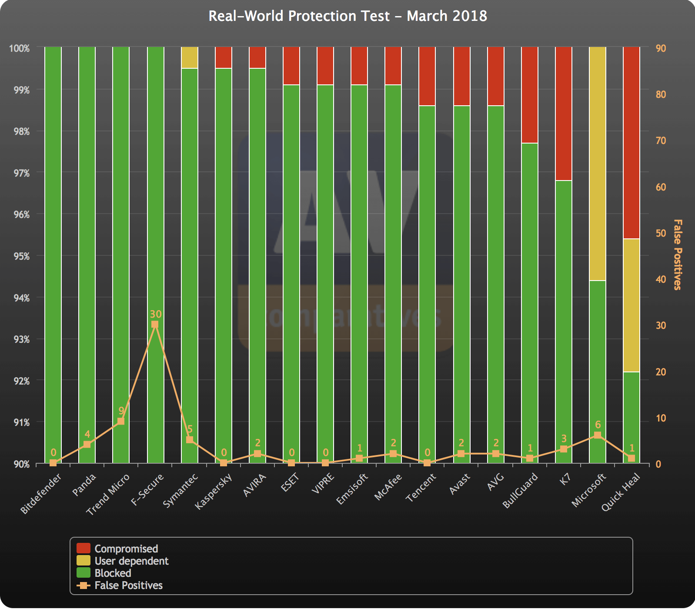 AV-Comparatives: Динамическое тестирование антивирусов. Март 2018: График результатов