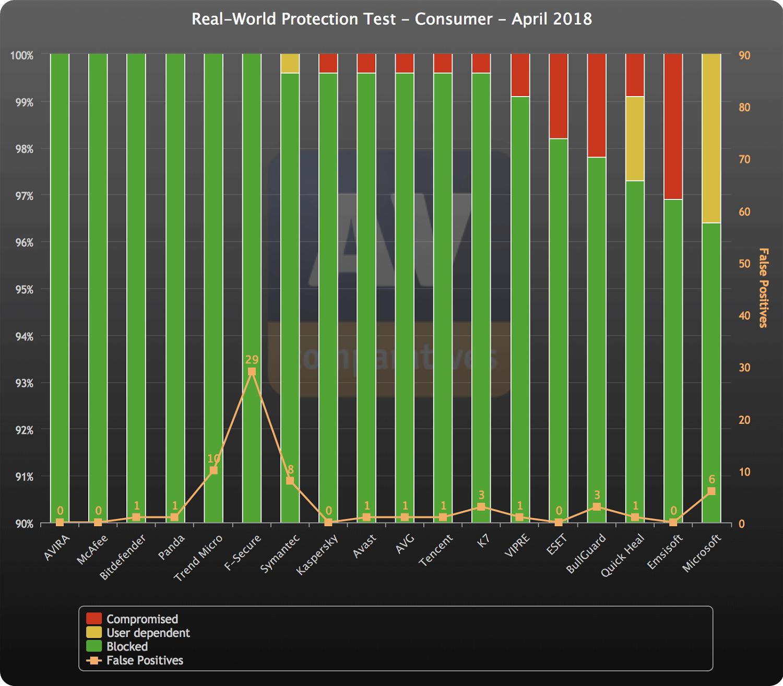 AV-Comparatives: Динамическое тестирование антивирусов. Апрель 2018: График результатов