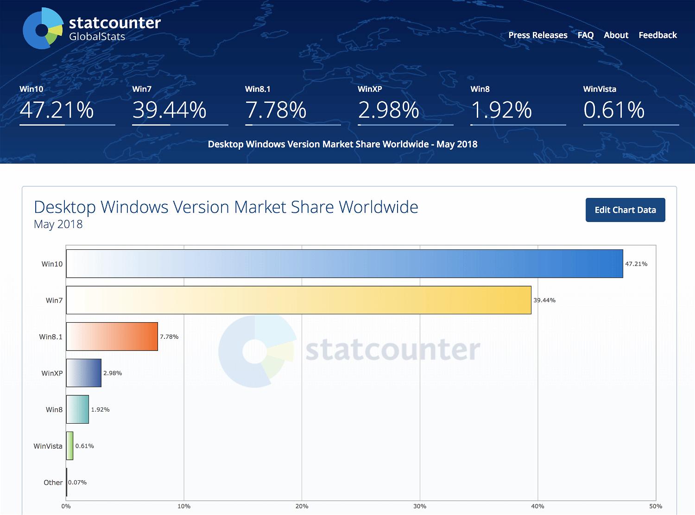 Статистика StatCounter. Май 2018