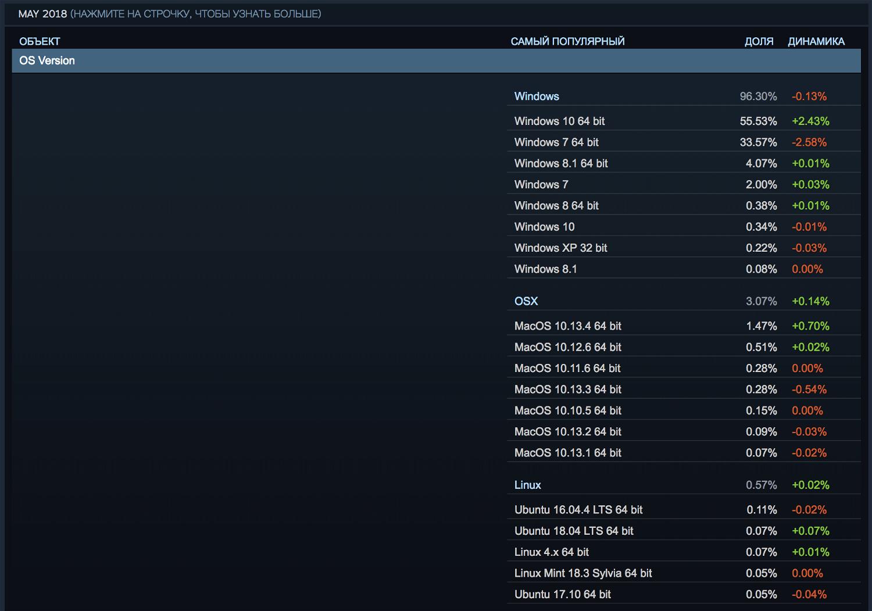 Статистика Steam. Май 2018