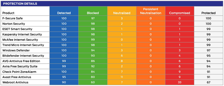 SE Labs: Динамическое тестирование антивирусов: Подробная информация о защите