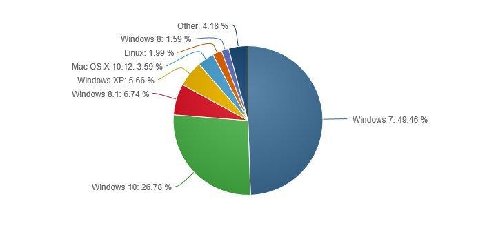 Статистика NetMarketShare. Май 2017