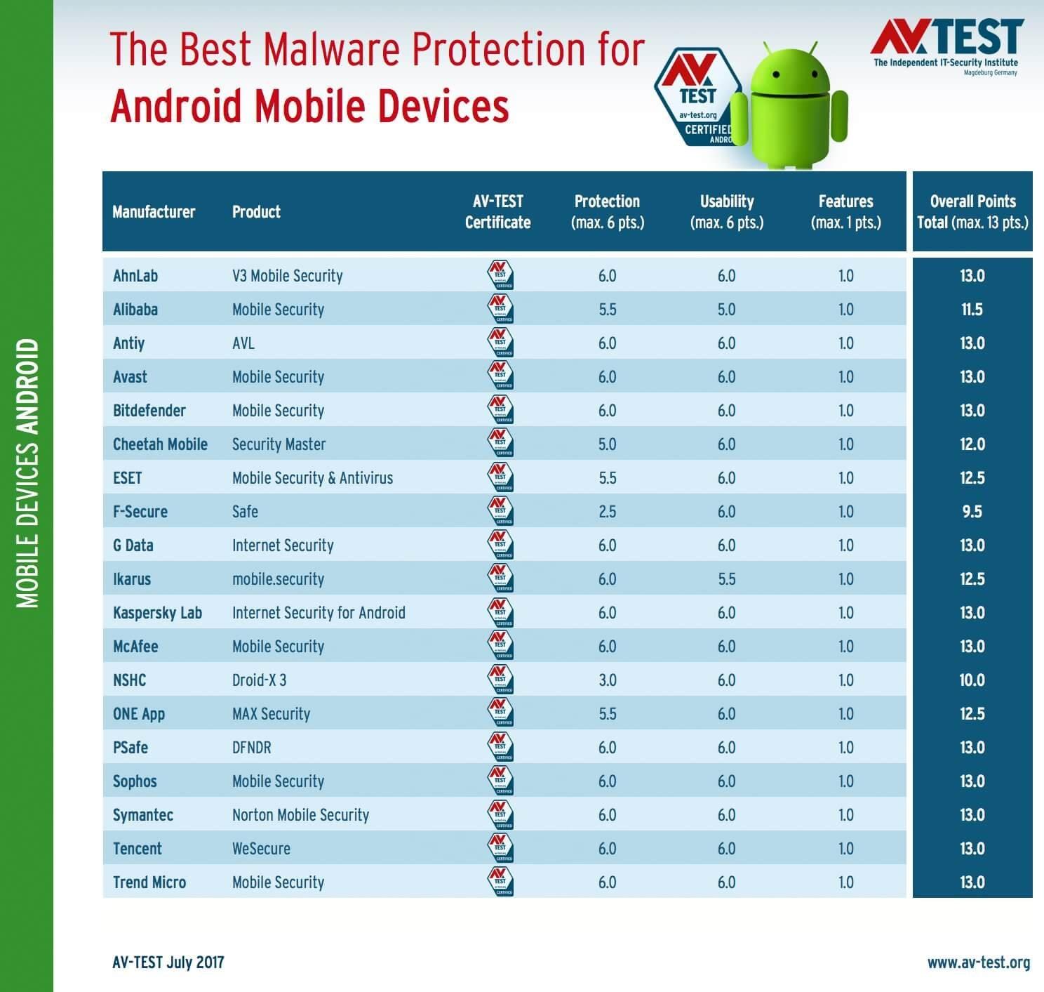 Результаты тестирования антивируса для android