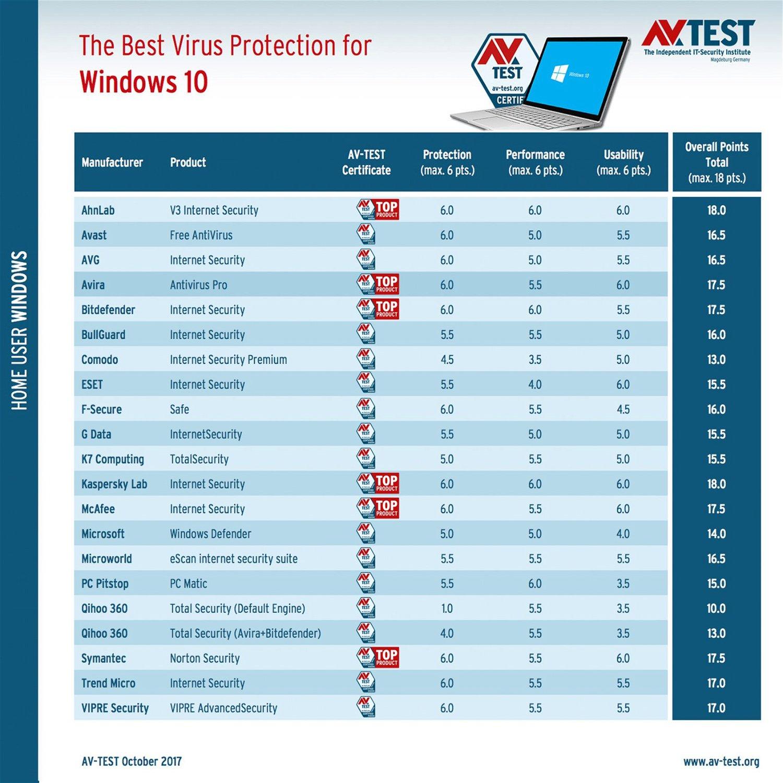 Лучший антивирус для Windows 10 -  Октябрь 2017