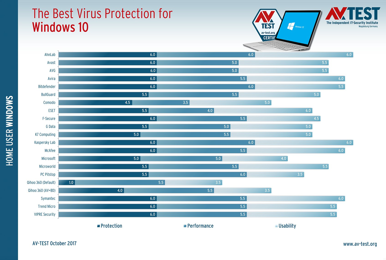 AV-Test: Лучшие антивирусы для Windows 10. Октябрь 2017
