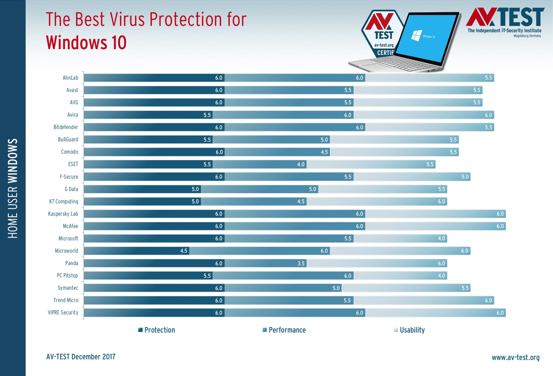 Лучший антивирус для Windows 10 -  Декабрь 2017