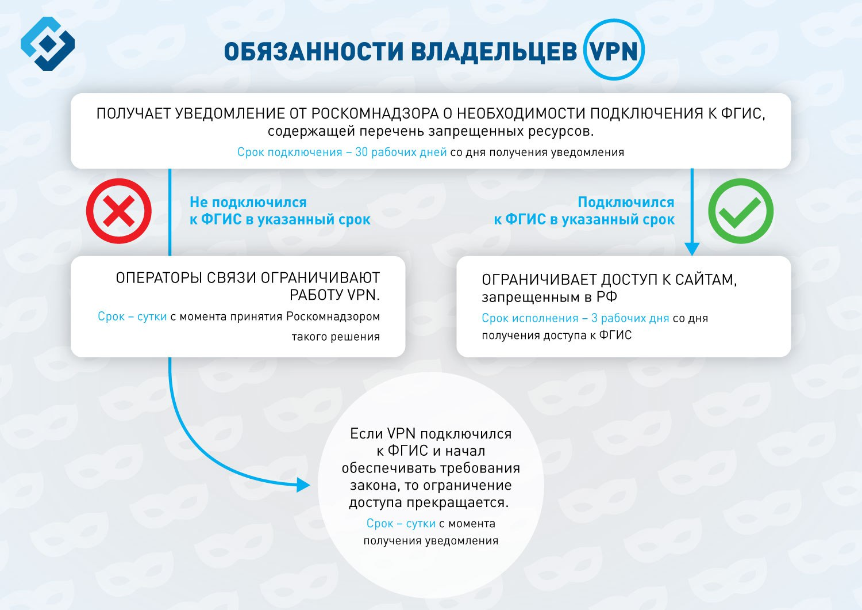 Роскомнадзор тестирует систему блокировки «анонимайзеров» и VPN