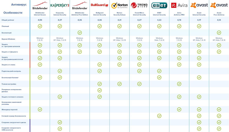 Лучшие антивирусы для Windows 10 по версии Роскачества и ICRT