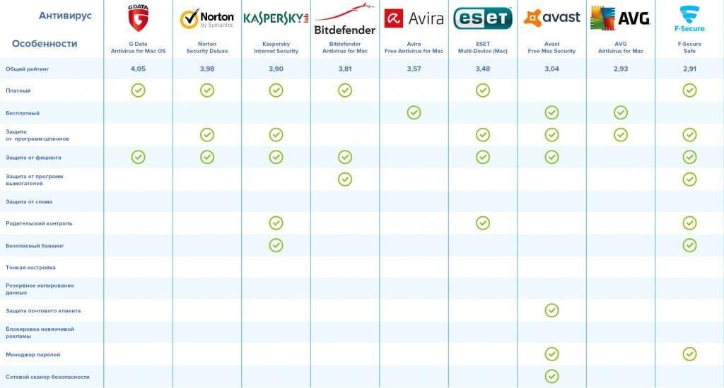 Роскачество: Исследование антивирусов для macOS