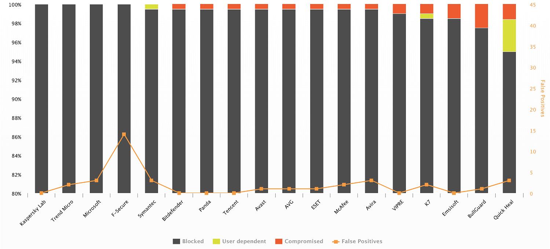AV-Comparatives: Динамическое тестирование антивирусов. Февраль 2018: График результатов