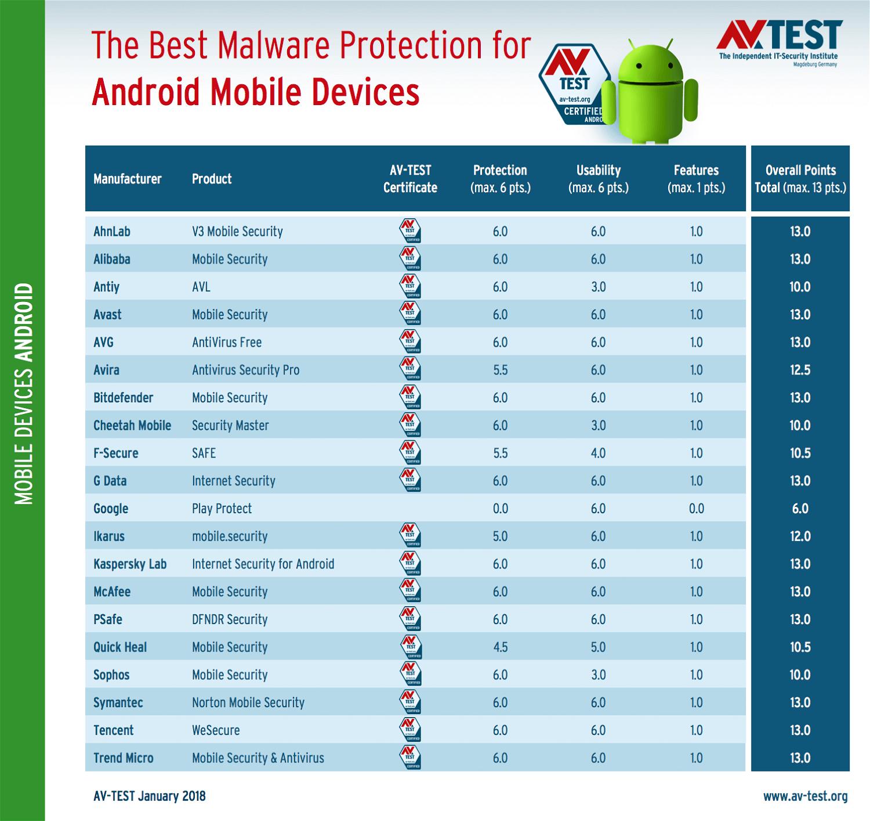 Тестирование AV-Test: Антивирусы для Android. Январь 2018: Результаты тестирования