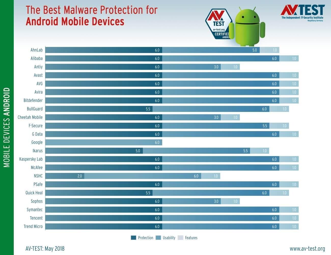 Тестирование AV-Test: Антивирусы для Android. Май 2018: Результаты тестирования