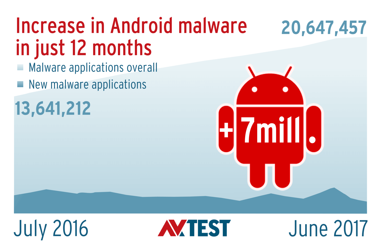 AV-Test: Угрозы для Android