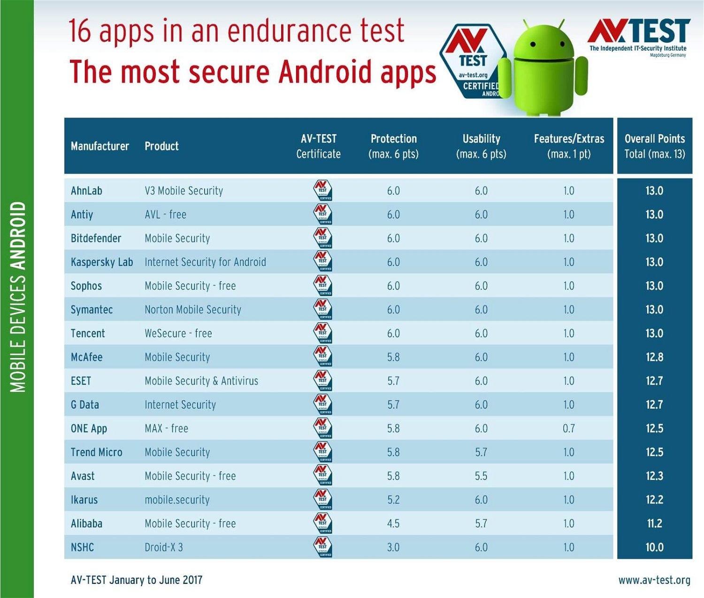 AV-Test: В тесте принимало участие 16 антивирусных приложений