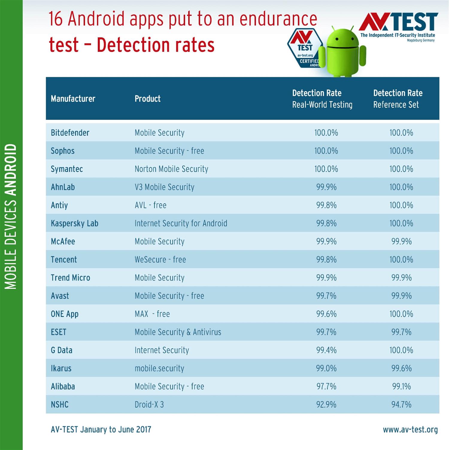 AV-Test: Уровень обнаружения угроз