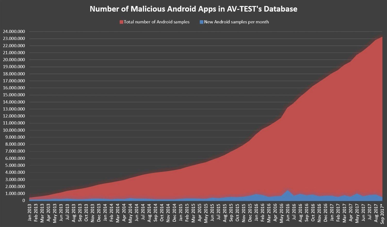 AV-Test: Безопасность устройств Android