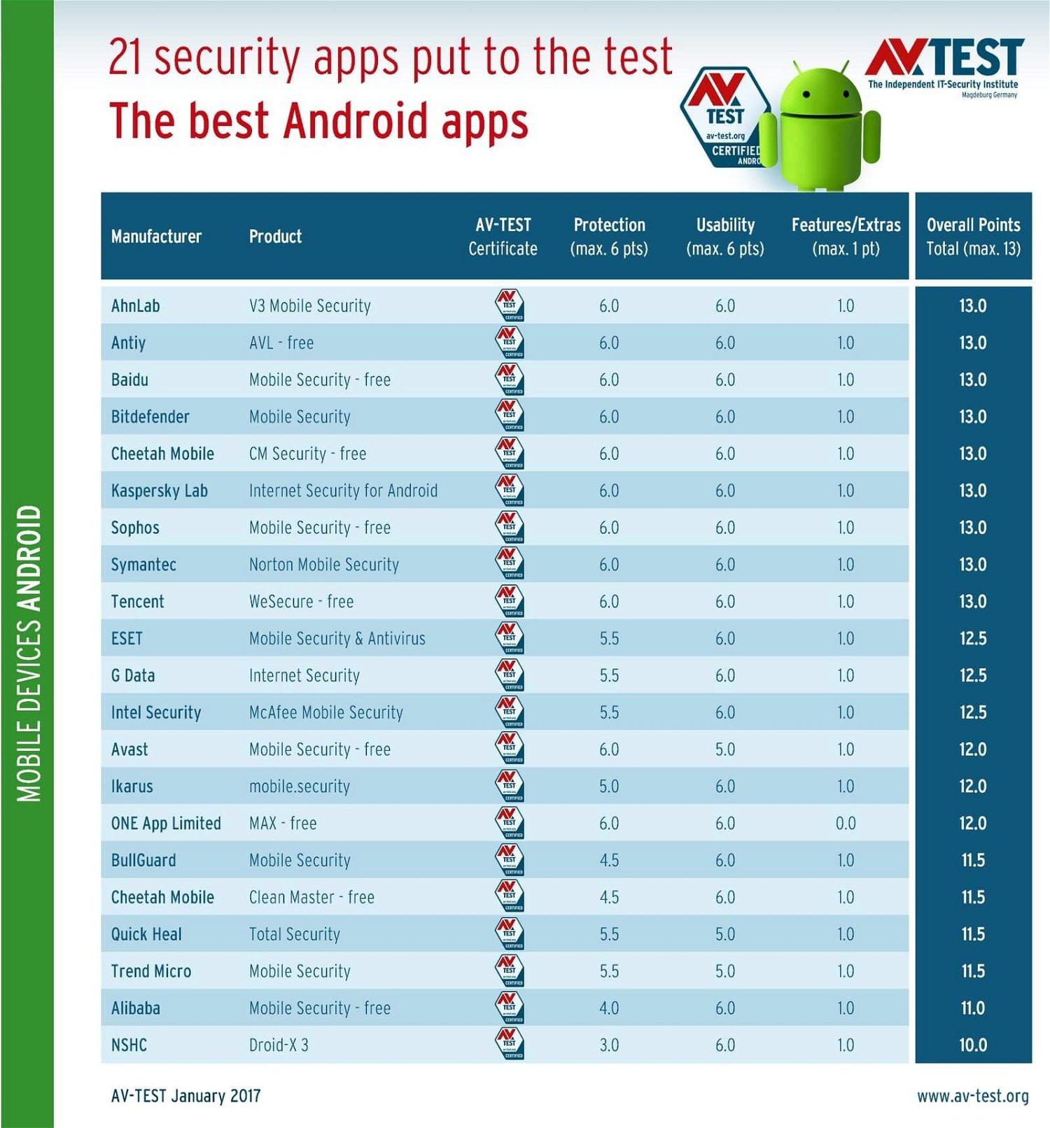 Результаты тестирования антивирусов для Android