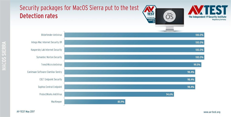AV-Test: тестирование 10 антивирусов для MacOS Sierra. Хорошая защита