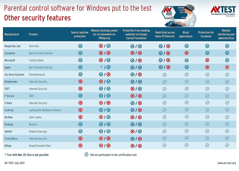 AV-Test: Тестирование систем родительского контроля: Дополнительные функции защиты