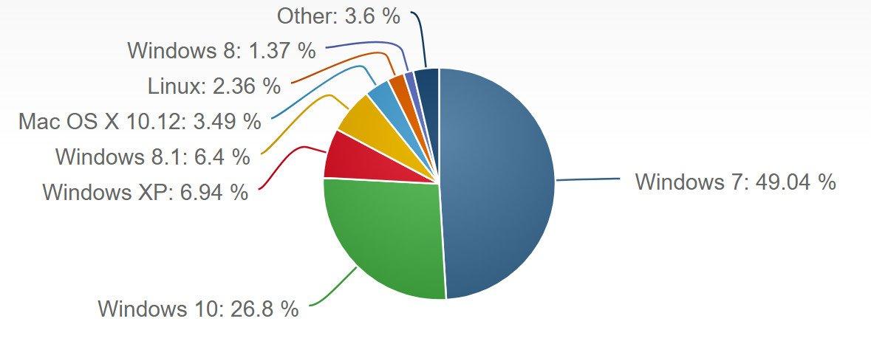 Статистика NetMarketShare. Июнь 2017