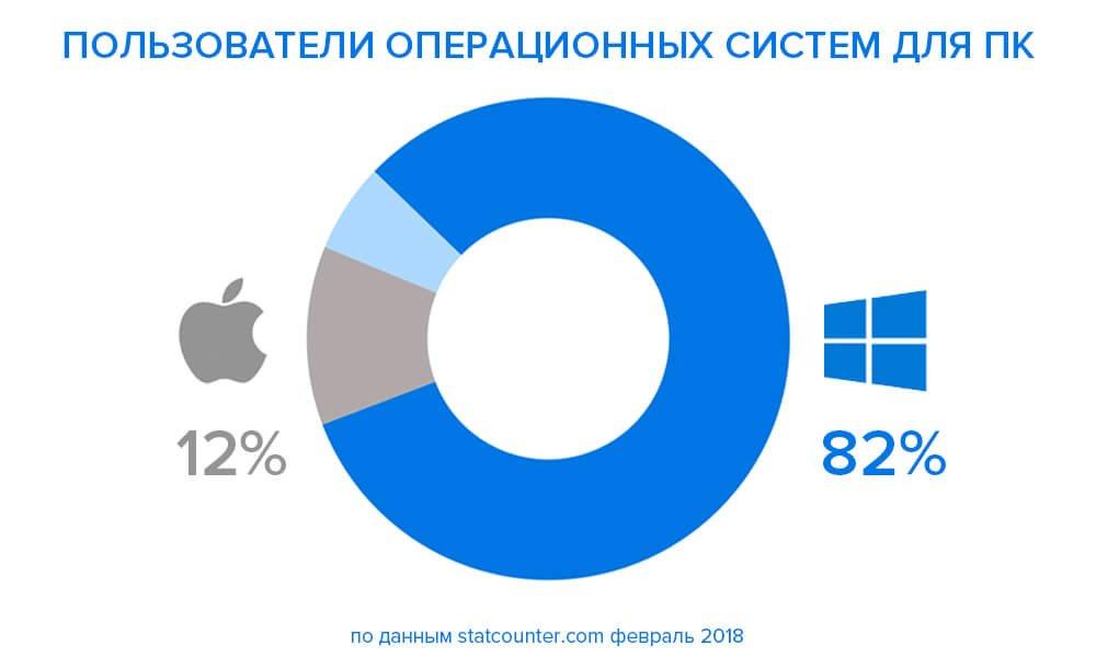 Статистика macOS