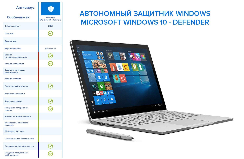 Роскачество и ICRT: Международный рейтинг антивирусов для Windows 10