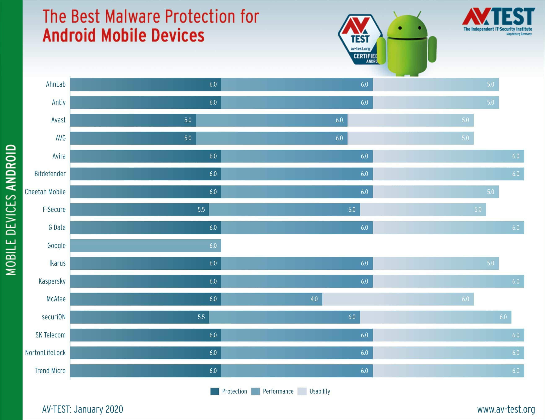 AV-Test 2020: Лучшие антивирусы для Android