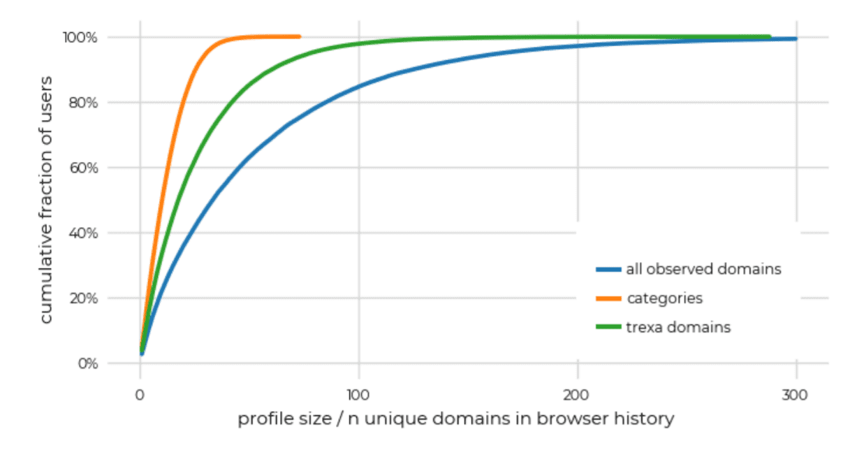 Replication: Why We Still Can't Browse in Peace: On the Uniqueness and Reidentifiability of Web Browsing Histories