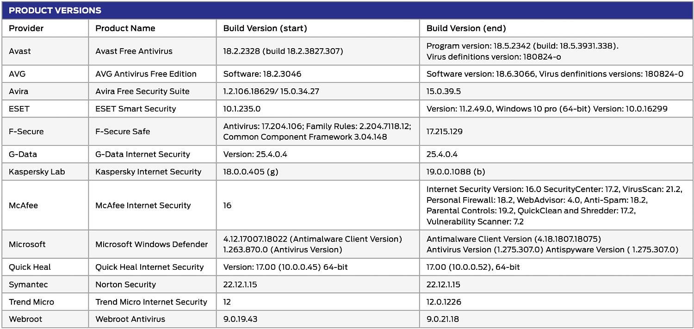 SE Labs: Используемые версии антивирусов
