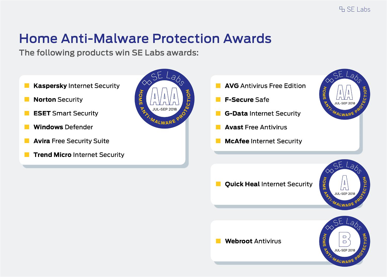 Лучшие антивирусы для Windows 10