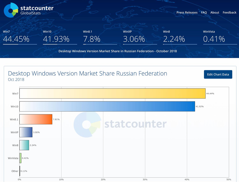 Статистика StatCounter. Россия. Октябрь 2018