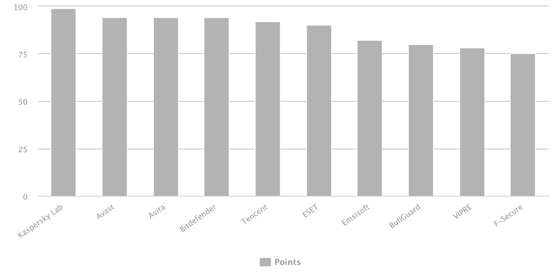Результаты тестирования: Лечение активного заражения – AV-Comparatives 2018
