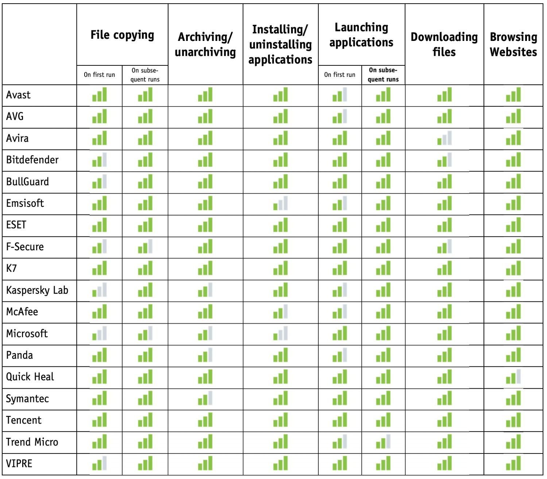 Тест на производительность: Октябрь 2018: Оценка AV-Comparatives