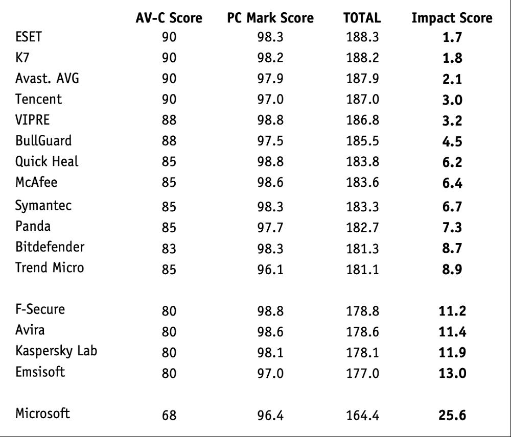 AV-Comparatives: Антивирусы для Windows 10: Тест на производительность: Октябрь 2018: Общая оценка с учетом теста PC Mark