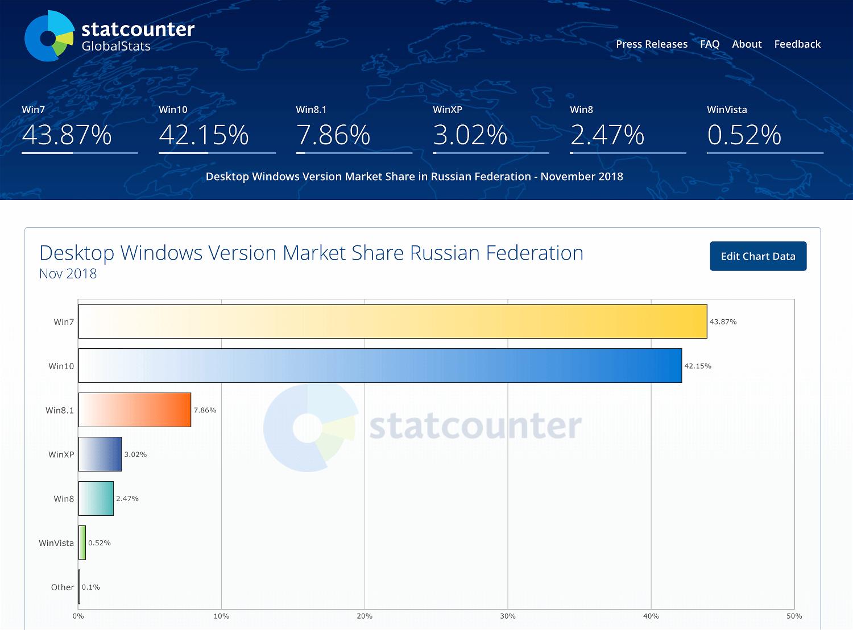 Статистика StatCounter. Россия. Ноябрь 2018