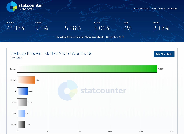 Статистика StatCounter. Ноябрь 2018