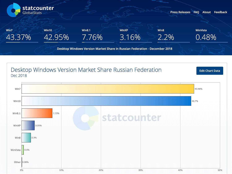 Статистика StatCounter. Россия. Декабрь 2018