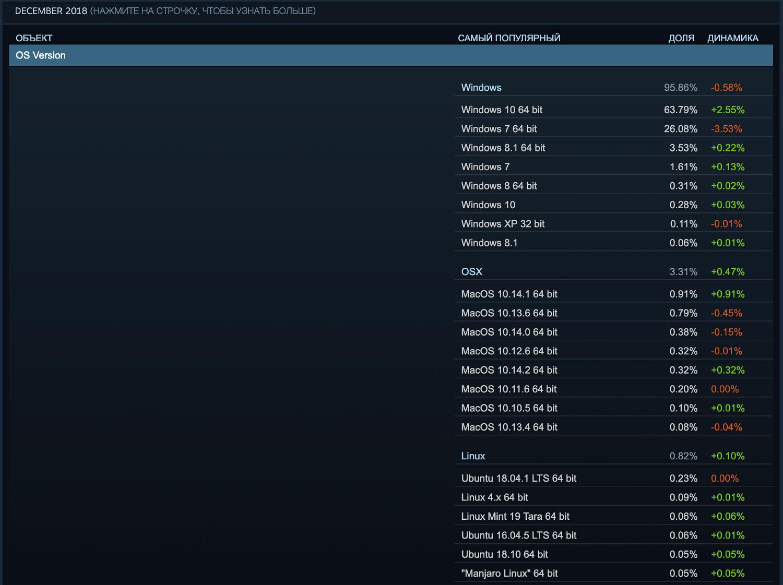 Статистика Steam. Декабрь 2018