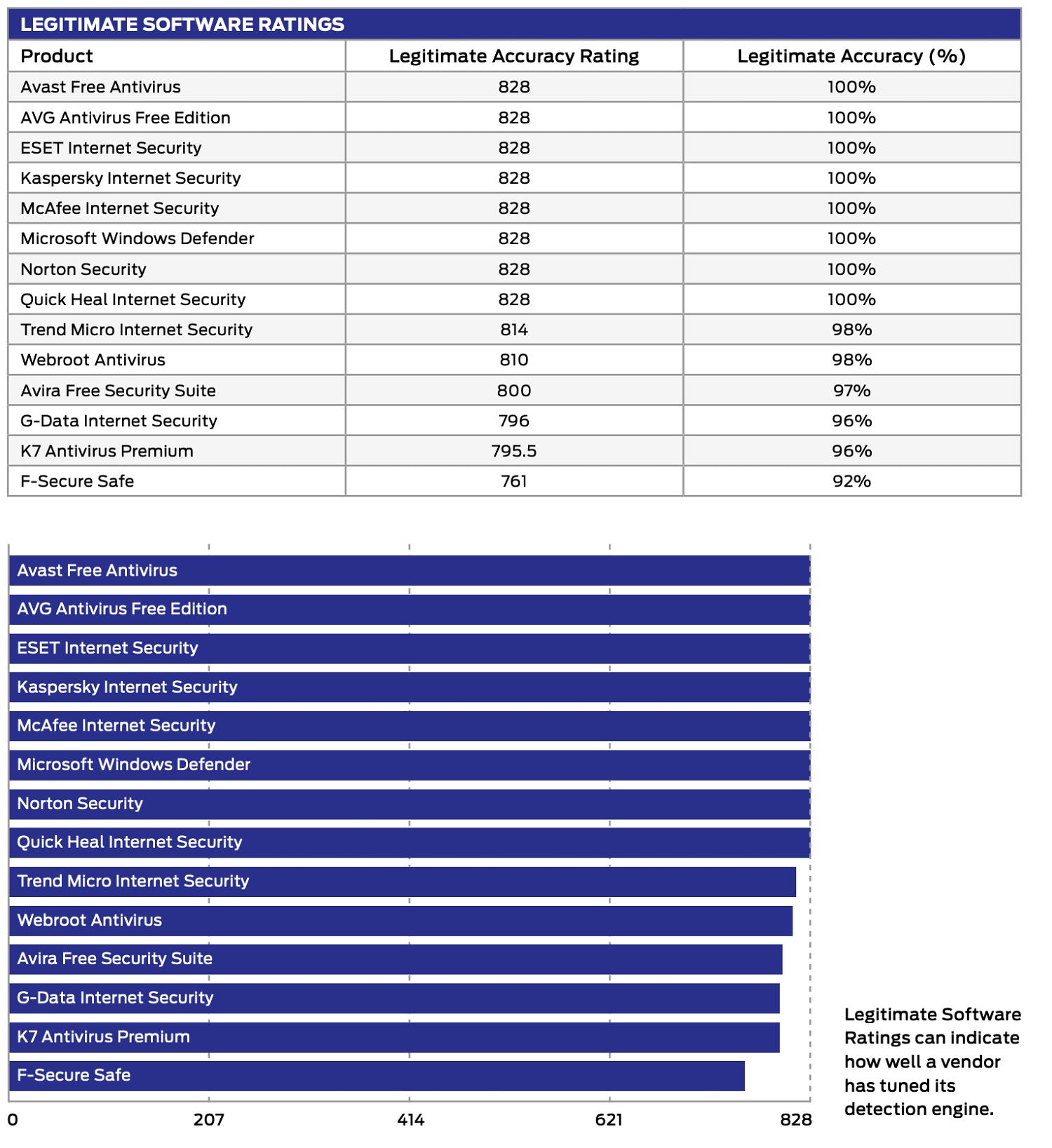 SE Labs: Ложные срабатывания