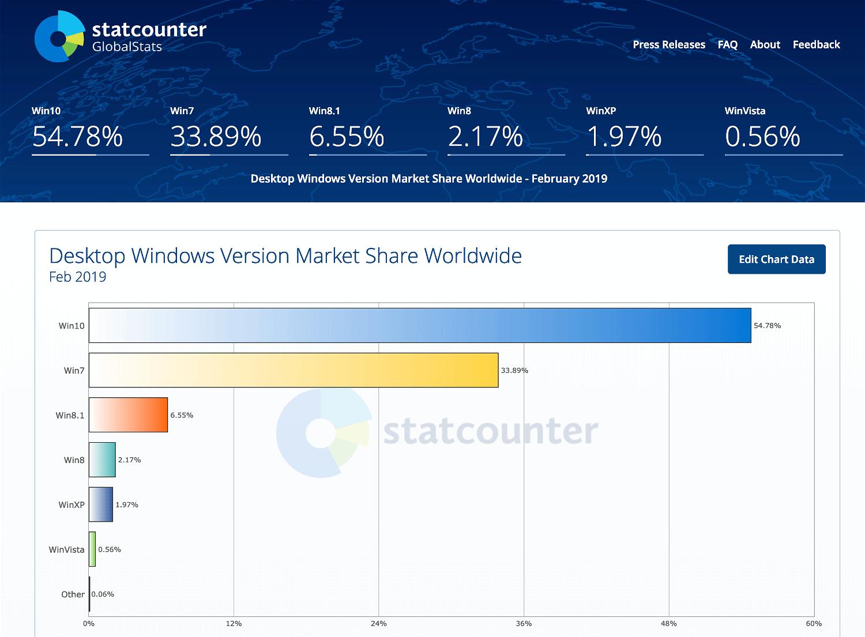 Статистика StatCounter. Февраль 2019