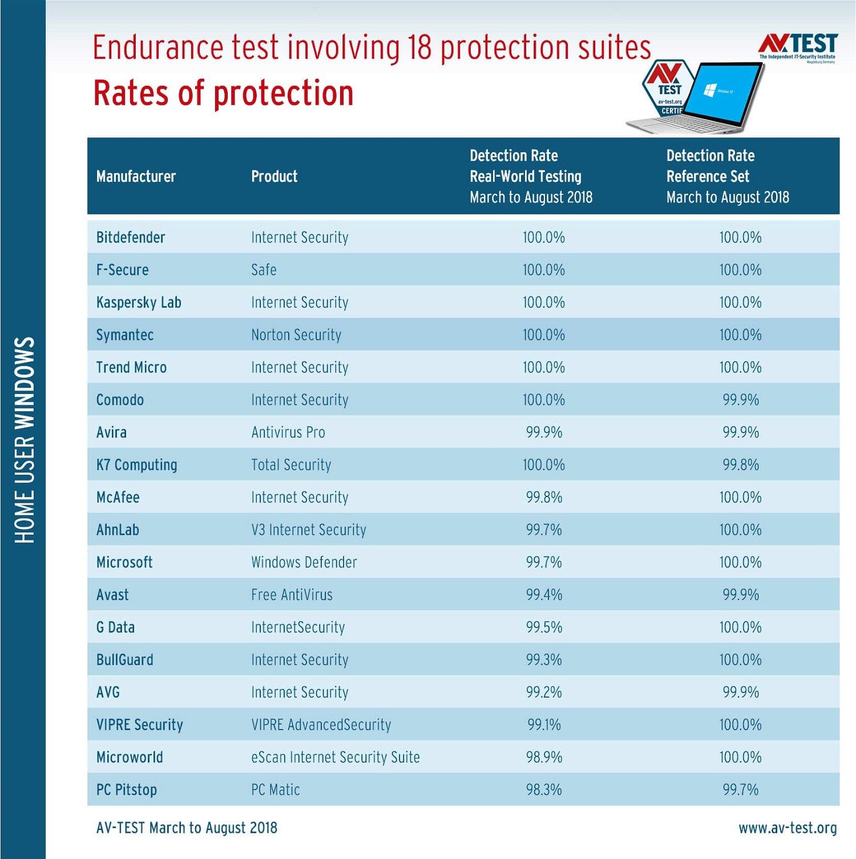 AV-Test 2018: Лучшие антивирусы для Windows 10