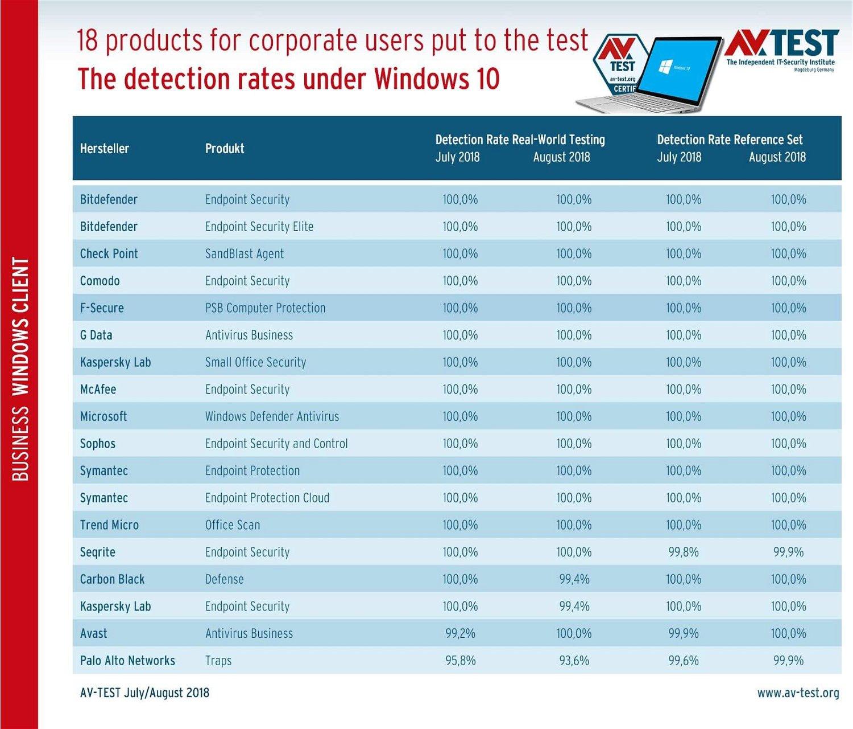 AV-Test 2018: 10 лучших корпоративных антивирусов для Windows 10