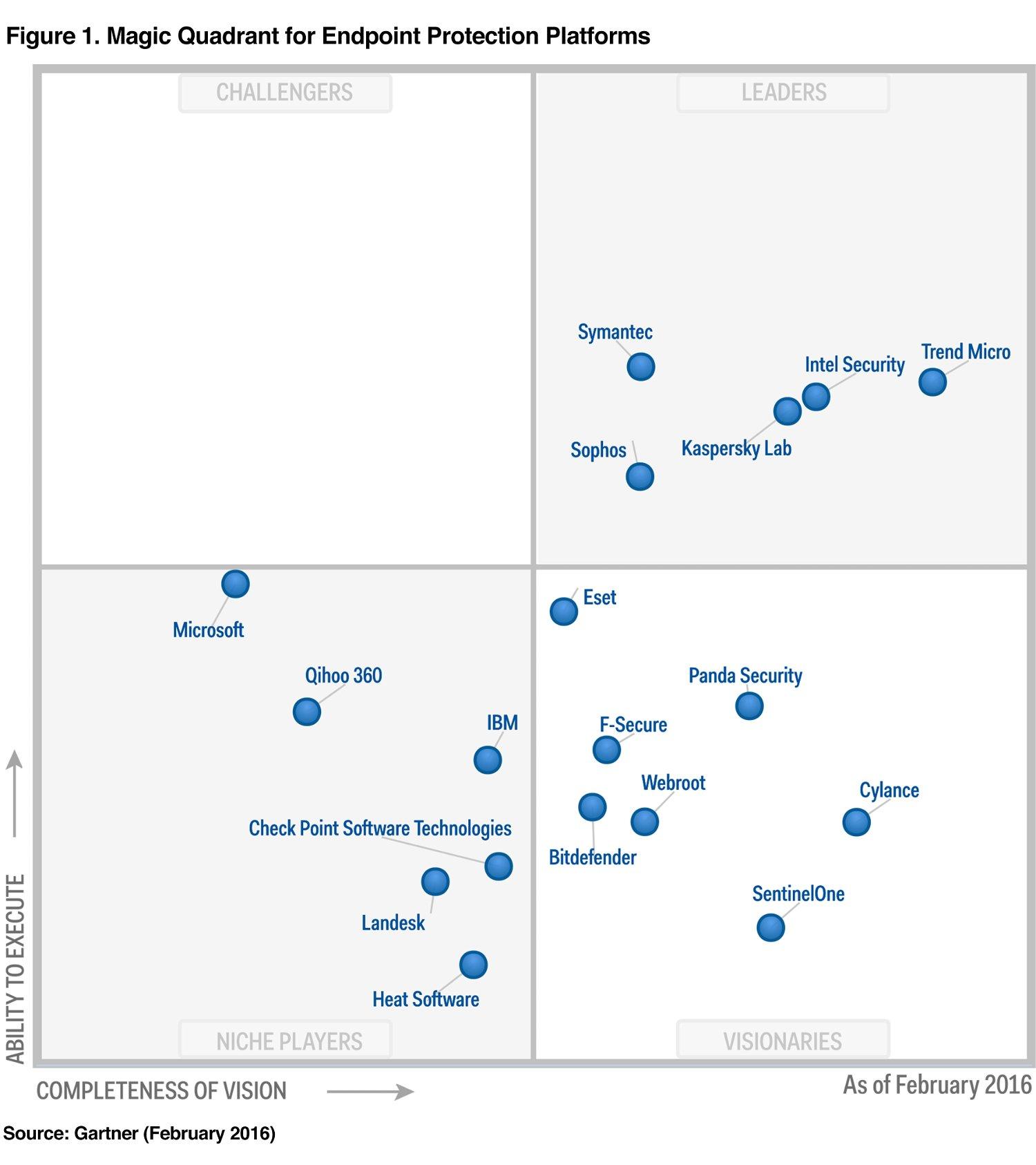 Trend Micro - лидер в области корпоративных решений для безопасности