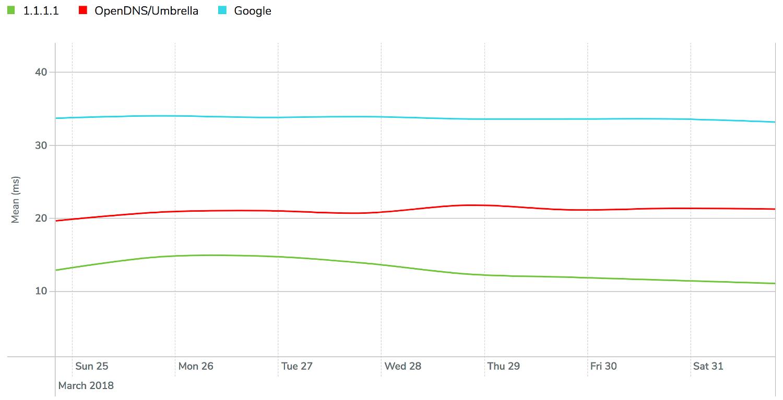 Производительность Cloudflare DNS